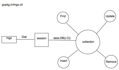 mongodb编程都在一张图了